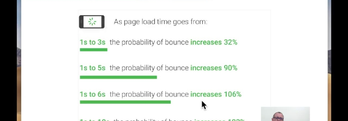 How Website Speed Effects Bounce Rate And Rankings